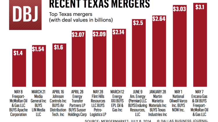 Billions of dollars are being raked in by Texas firms thanks to hot M&A activity.