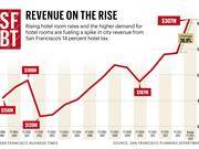 Revenue on the rise Rising hotel room rates and the higher demand for hotel rooms are fueling a spike in city revenue from San Francisco's 14 percent hotel tax.