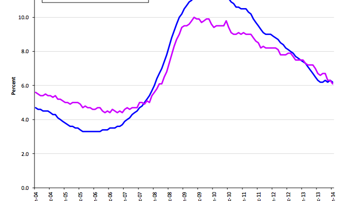 Unemployment in Florida compared to the rest of the U.S. in June 2014.