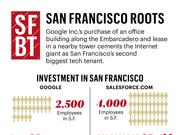 Google Inc.'s purchase of an office building along the Embarcadero and lease in a nearby tower cements the Internet giant as San Francisco's second biggest tech tenant.