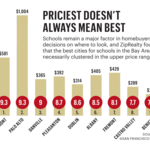Bay Area cities with the top-ranked school districts