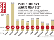 Schools remain a major factor in homebuyers' decisions on where to look, and ZipRealty found that the best cities for schools in the Bay Area aren't necessarily clustered in the upper price range.