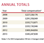 Overpaid/Underpaid: Minnesota CEOs take a 6.5 percent haircut