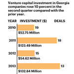 Georgia VC deals up 11% in Q2, on track to top 2013
