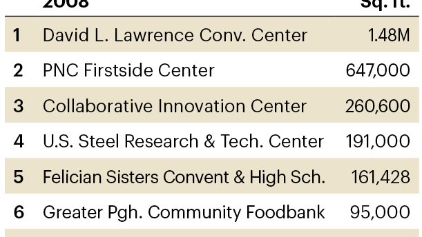 The top of the 2008 List of Largest Pittsburgh Area LEED-Certified Projects
