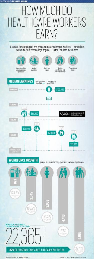 healthcare worker salaries