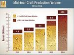 Craft beer production is up 18% in the first half of 2014
