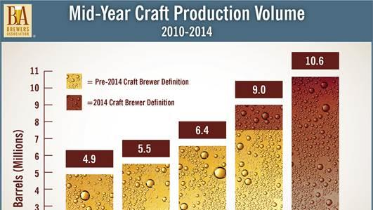 This chart shows the continual rapid growth of craft beer production nationally over the past five years.