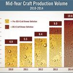 Craft beer production surges in state