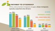 A comparison of economic metrics between people born in the U.S., immigrants who have become citizens, documented immigrants and undocumented immigrants.