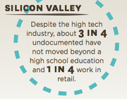 Comparing educational attainment and workforce patterns of undocumented immigrants in Silicon Valley.