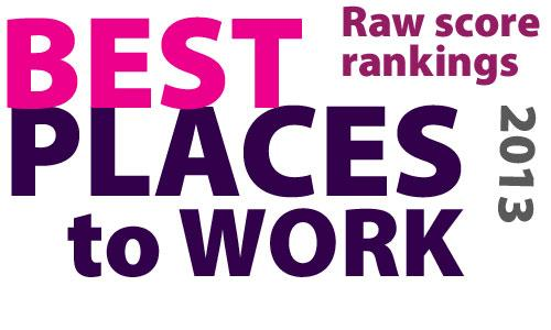 Here are all 125 top-scoring Best Places to Work, ranked without regard to company size, purely by raw scores.