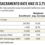 State pressure keeps Covered California rates low