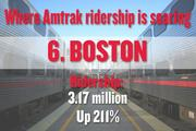 No. 6. Boston, with 3.17 million boardings and alightings in 2012. That number is up 211 percent since 1997. The metro region's population, for comparison, rose 5 percent.