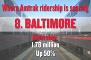No. 8. Baltimore, with 1.78 million boardings and alightings in 2012. That number is up 50 percent since 1997. The metro region's population, for comparison, rose 3 percent.