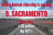 No. 9. Sacramento, with 1.76 million boardings and alightings in 2012. That number is up 197 percent since 1997. The metro region's population, for comparison, rose 3 percent.