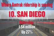 No. 10. San Diego, with 1.54 million boardings and alightings in 2012. That number is up 27 percent since 1997. The metro region's population, for comparison, rose 3 percent.