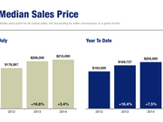 The Median Sales Price of Twin Cities homes in July was $215,000, up 3.4 percent from a year ago.