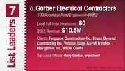 Garber Electrical Contractors is the No. 6 electrical contractor.