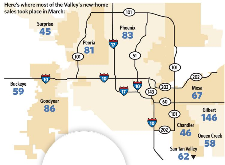 Here's where most of the Valley's new-home sales took place in March.