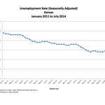 Wichita, Kansas unemployment rates increased in July