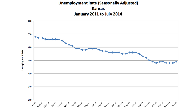 This chart from the Kansas Department of Labor shows the statewide seasonally adjusted unemployment rate since January 2011.