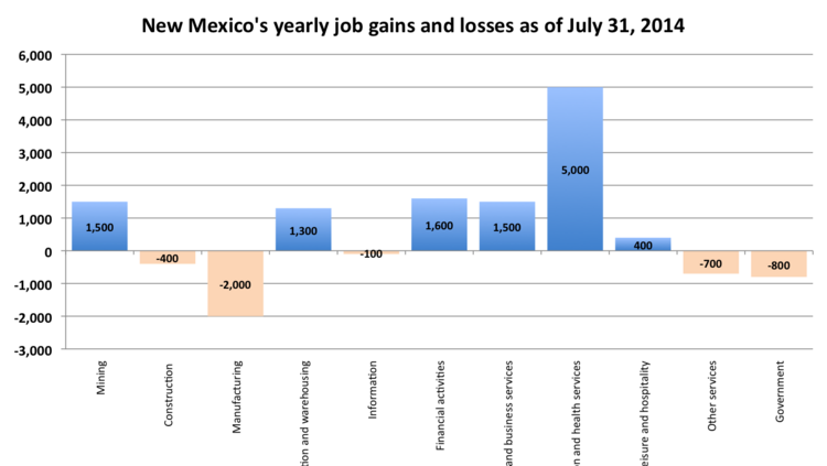 Six of New Mexico's industry sectors gained jobs and five lost them during the year, according to the monthly employment report by the U.S. Bureau of Labor Statistics.