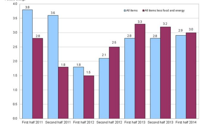 Table shows year-over-year increases in consumer prices in the Denver-Boulder-Greeley area (blue bars), and price increases absent food and energy costs (purple bars).