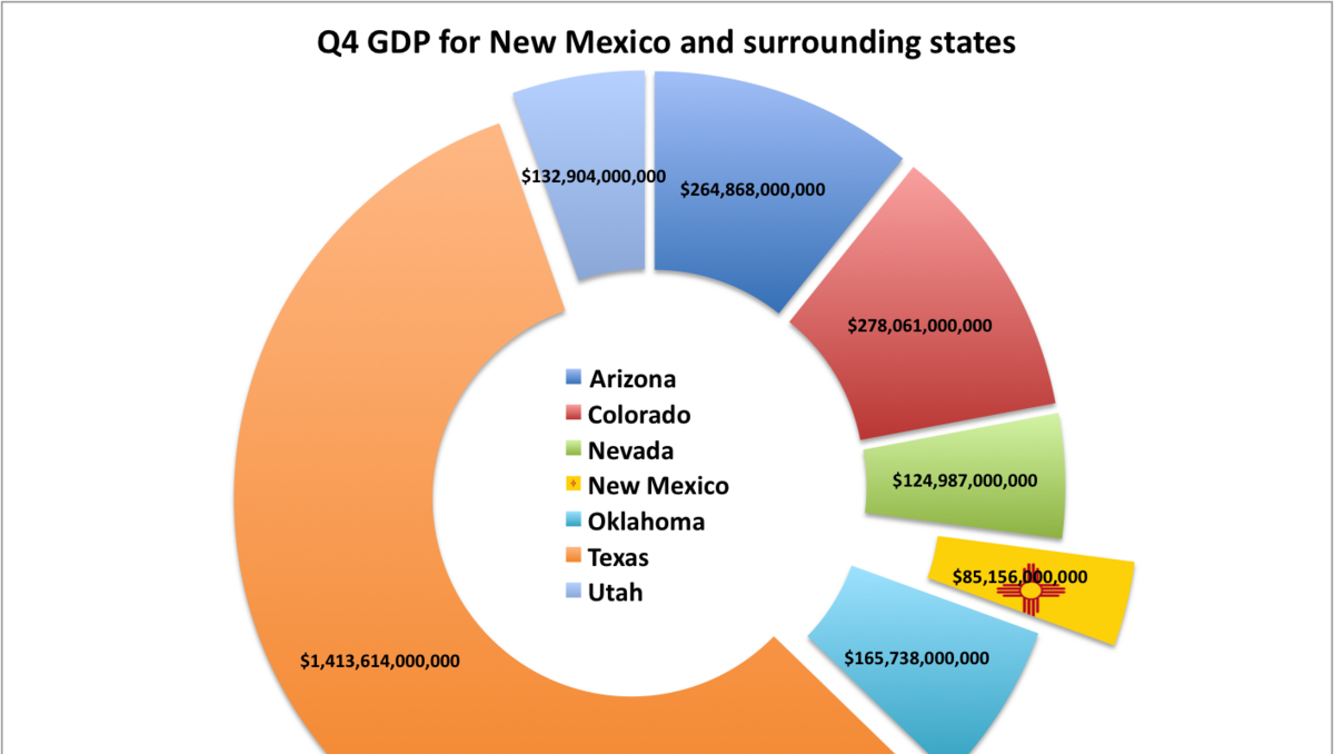 new mexico near top of nation in gdp growth bea reports albuquerque business first. Black Bedroom Furniture Sets. Home Design Ideas