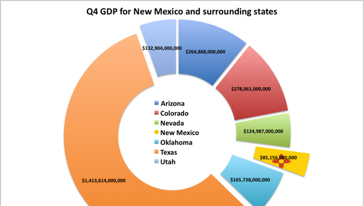 New mexico near top of nation in gdp growth bea reports - Us department of commerce bureau of economic analysis ...