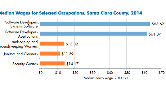 A breakdown of Santa Clara County-wide wage data for high-paying technology jobs and much lower-paying service sector positions. While this data covers all workers, not just those employed by high tech firms, a new report by a Silicon Valley labor think tank Working Partnerships USA calls attention to what they say is the rampant use of low-paid subcontractors, including many black and Latino workers, at large area companies.