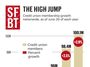 Credit union memerbership growth nationwide, as of June 30 of each year.