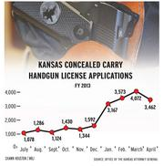 Kansas concealed carry handgun license applications.