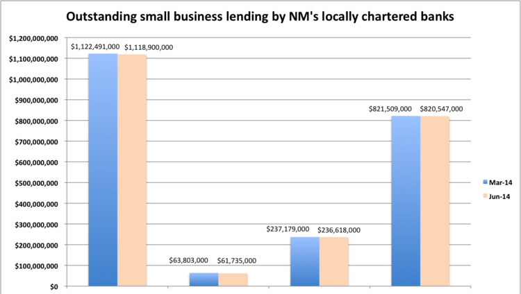 Small business lending by New Mexico's 45 locally chartered banks dipped slightly in the second quarter with the largest decrease coming in loans of $100,000 or less.