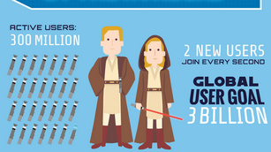 Tips from the Hogwarts School of SEO on how to become a LinkedIn Jedi