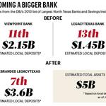 ViewPoint, LegacyTexas delay merger until year's end