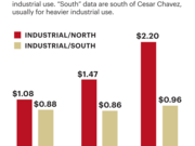 "San Francisco industrial rents in monthly price per square foot have doubled for light industrial uses, based on asking rent data on leases for all industrial uses (including PDR). ""North"" data include areas north of Cesar Chavez Street, which are typically for lighter industrial use. ""South"" data are south of Cesar Chavez, usually for heavier industrial use."