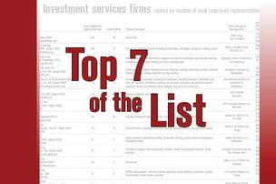 Top 7 of the list: Investment Services Firms