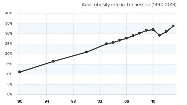 obesity in memphis Weighing the costs of obesity in tennessee russell moore senior legislative research analyst john g morgan comptroller of the treasury state of tennessee ethel r detch, director phillip e.