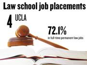 No. 4. University of California Los Angeles, which reported that 72.1% of 2012 graduates had full-time, long-term jobs requiring a J.D. degree. The school ranks No. 26 among 201 ABA-approved law schools nationally.