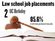 No. 2. University of California Berkeley, which reported that 85.6% of 2012 graduates had full-time, long-term jobs requiring a J.D. degree. The school ranks No. 9 among 201 ABA-approved law schools nationally.