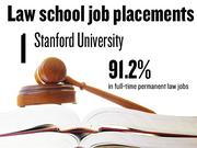 No. 1. Stanford University, which reported that 91.2% of 2012 graduates had full-time, long-term jobs requiring a J.D. degree. The school ranks No. 5 among 201 ABA-approved law schools nationally.