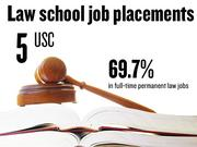 No. 5. University of Southern California, which reported that 69.7% of 2012 graduates had full-time, long-term jobs requiring a J.D. degree. The school ranks No. 32 among 201 ABA-approved law schools nationally.