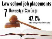 No. 7. University of San Diego, which reported that 47.1% of 2012 graduates had full-time, long-term jobs requiring a J.D. degree. The school ranks No. 146 among 201 ABA-approved law schools nationally.