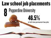 No. 8. Pepperdine University, which reported that 46.5% of 2012 graduates had full-time, long-term jobs requiring a J.D. degree. The school ranks No. 151 among 201 ABA-approved law schools nationally.