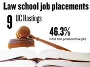 No. 9. University of California Hastings, which reported that 46.3% of 2012 graduates had full-time, long-term jobs requiring a J.D. degree. The school ranks No. 152 among 201 ABA-approved law schools nationally.