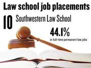 No. 10. Southwestern Law School, which reported that 44.1% of 2012 graduates had full-time, long-term jobs requiring a J.D. degree. The school ranks No. 155 among 201 ABA-approved law schools nationally.