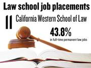 No. 11. California Western School of Law, which reported that 43.8% of 2012 graduates had full-time, long-term jobs requiring a J.D. degree. The school ranks No. 158 among 201 ABA-approved law schools nationally.