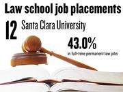 No. 12. Santa Clara University, which reported that 43.0% of 2012 graduates had full-time, long-term jobs requiring a J.D. degree. The school ranks No. 163 among 201 ABA-approved law schools nationally.