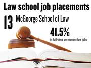 No. 13. McGeorge School of Law, which reported that 41.5% of 2012 graduates had full-time, long-term jobs requiring a J.D. degree. The school ranks No. 169 among 201 ABA-approved law schools nationally.